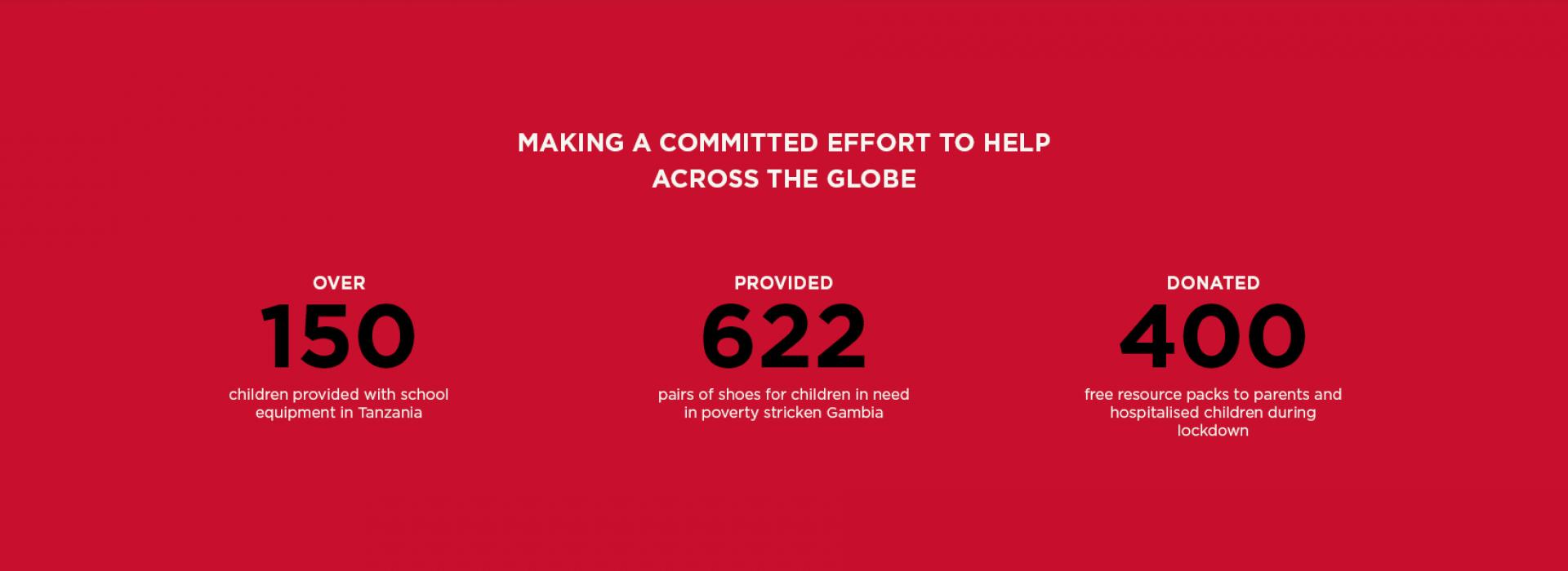 The Blake Foundation Impact Statistics