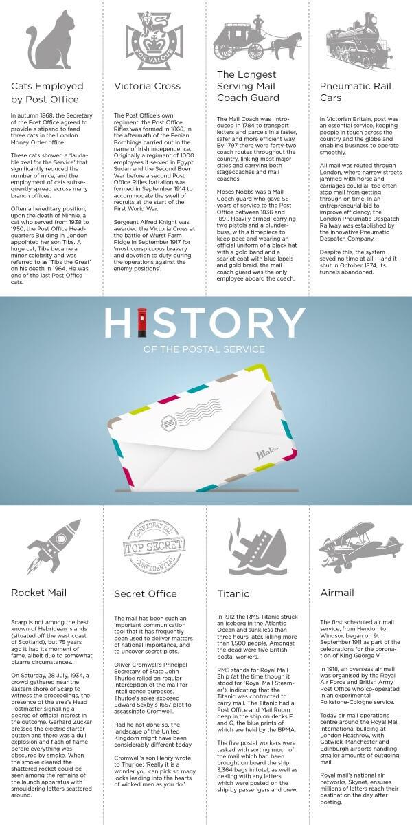 History of Postal Service